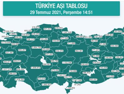 Türkiye Geneli Son Dk Aşı Durumu